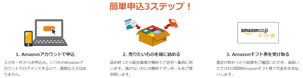 Amazonの買取は3ステップで簡単