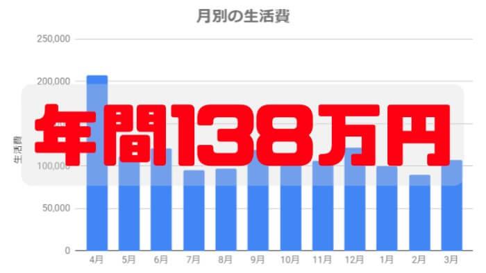 社会人の私が札幌で一人暮らししてかかった生活費を計算してみた