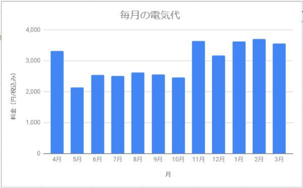 北海道札幌市で2人暮らし(同棲)してかかった電気代