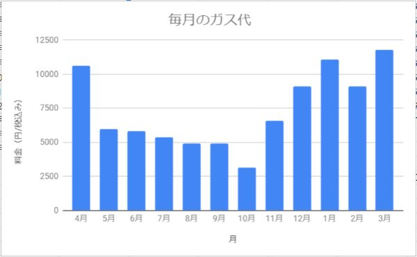 北海道札幌市で2人暮らし(同棲)してかかったガス代