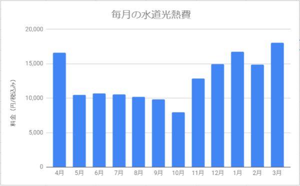 北海道札幌市で2人暮らし(同棲)してかかった水道光熱費