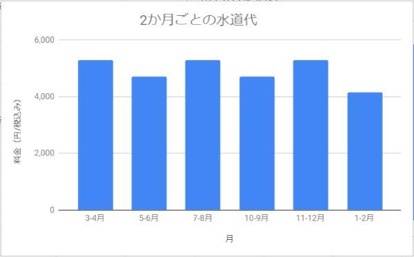 北海道札幌市で2人暮らし(同棲)してかかった水道代