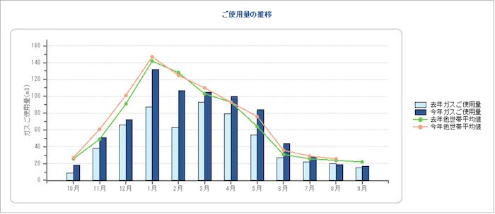 ガスの年間使用量の推移